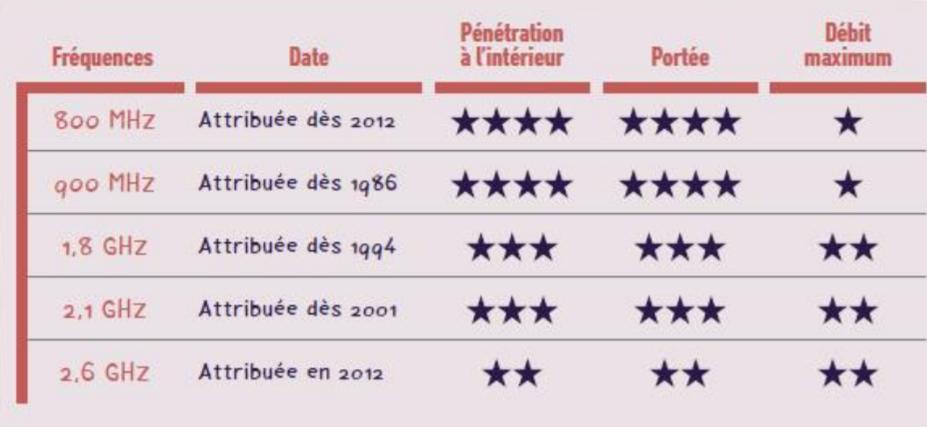 La 5G débute sa conquête du réseau téléphonique français